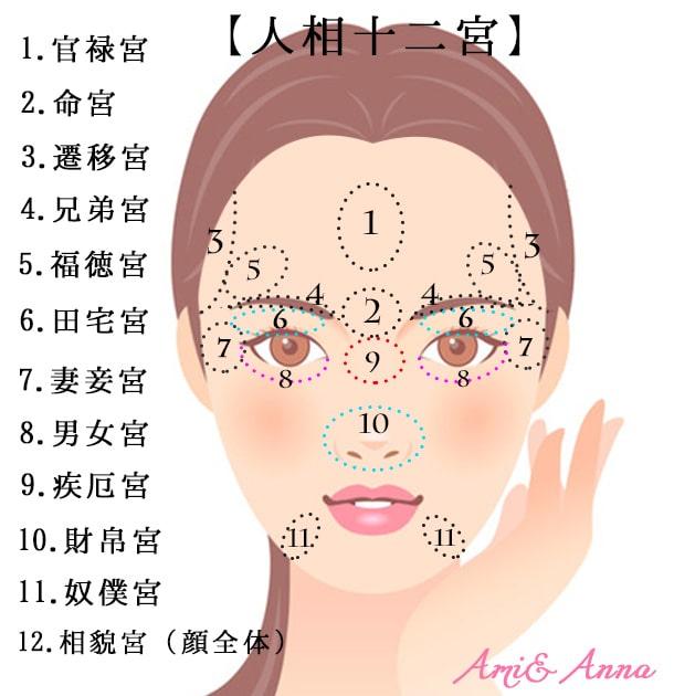 顔の十二宮一覧表