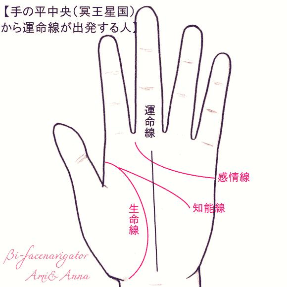 手の平中央(冥王星国)からスタートする運命線